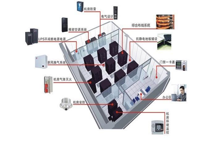 大型企业网络布线方案