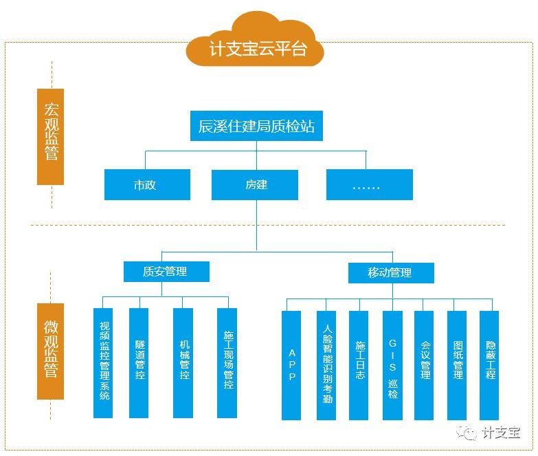 辰溪县市政项目监管架构.jpg