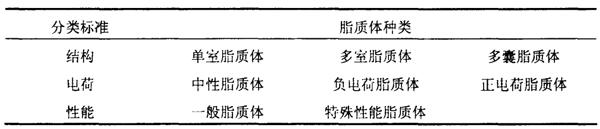 脂质体分类.png