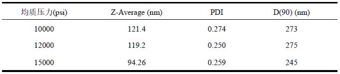 不同均质压力测试结果.png