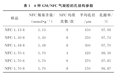 GM/NFC气凝胶的孔结构参数