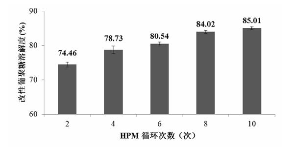 不同HPM循环次数改性后酵母 β-葡聚糖的溶解度