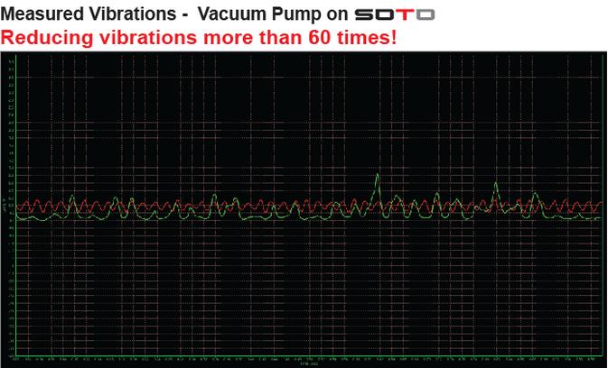 真空泵&soto吸震系统地面震动分析图.png