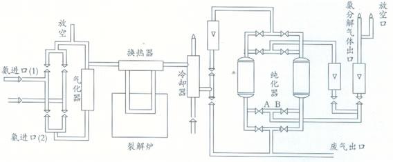 氨分解炉的工作原理是什么?