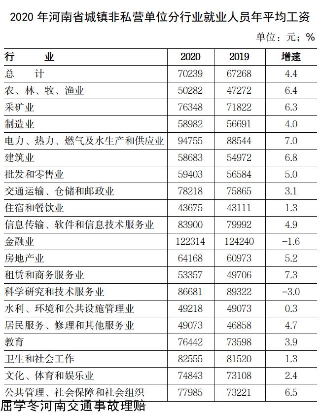 2020年度河南省各行业平均工资标准.png
