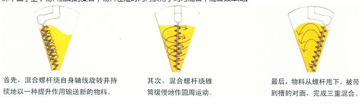 螺旋锥形混合机的原理图